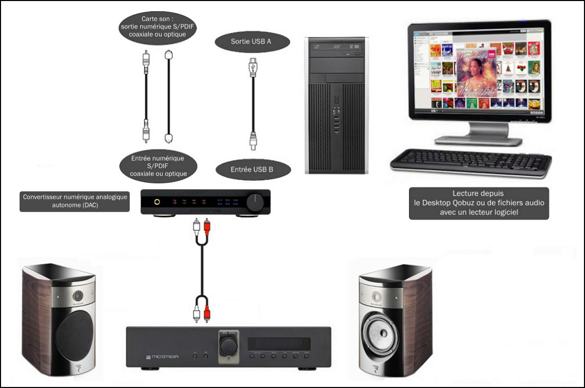 comment couter qobuz avec ordinateur. Black Bedroom Furniture Sets. Home Design Ideas