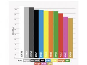 Une enquête finlandaise a découvert que la couleur des smartphones a un impact sur leurs performances en réception de données !