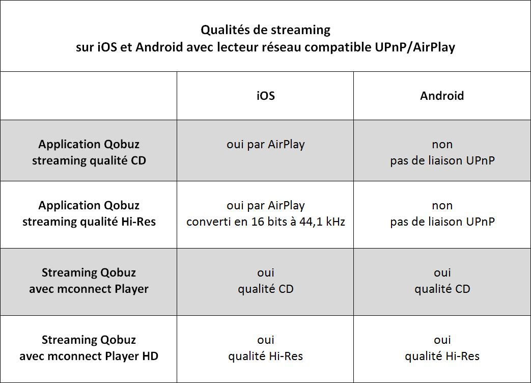 Applicazione Qobuz, mconnect Player e lettore di rete UPnP