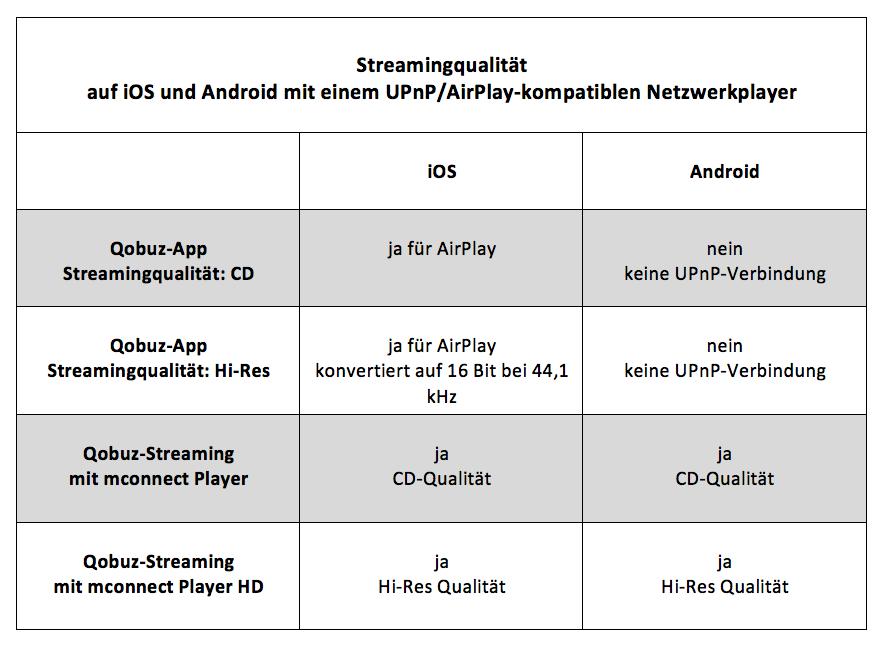 Qobuz-App, mconnect Player und UPnP-/AirPlay-kompatibler