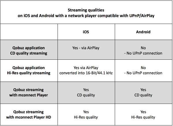 Qobuz application, M-connect player and UPnP/AirPlay network
